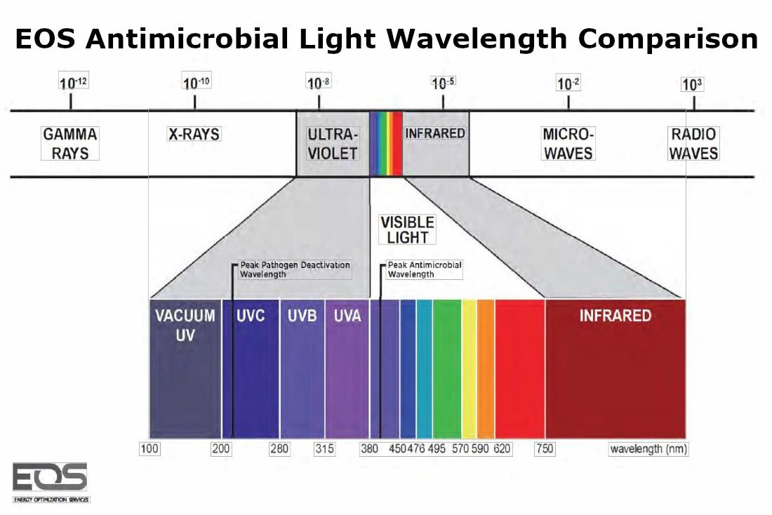 EOS Antimicrobial Light Wavelength Comparison